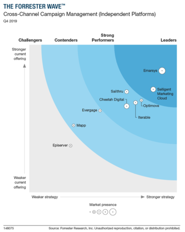 Forrester Wave graph